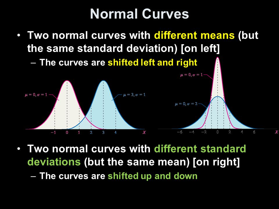Normal Curves Two normal curves with different means (but the same standard deviation) [on left] The curves are shifted left and right.